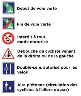 Panneaux piste cyclable